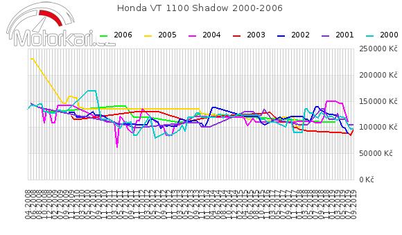 Honda VT 1100 Shadow 2000-2006