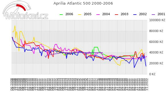 Aprilia Atlantic 500 2000-2006