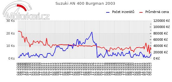 Suzuki AN 400 Burgman 2003