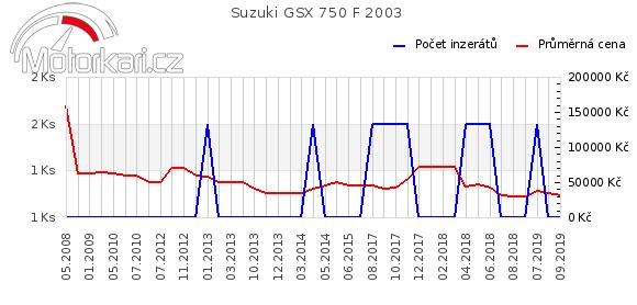 Suzuki GSX 750 F 2003