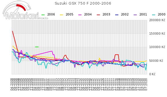 Suzuki GSX 750 F 2000-2006