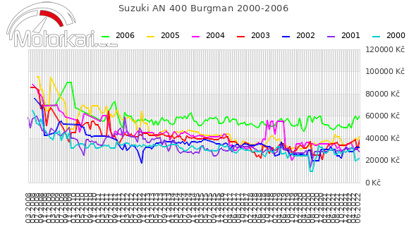 Suzuki AN 400 Burgman 2000-2006