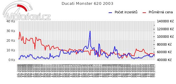Ducati Monster 620 2003
