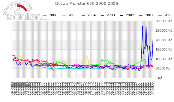 Ducati Monster 620 2000-2006