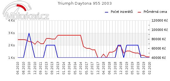 Triumph Daytona 955 2003
