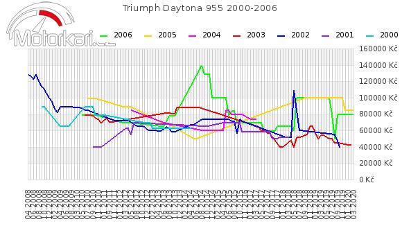 Triumph Daytona 955 2000-2006