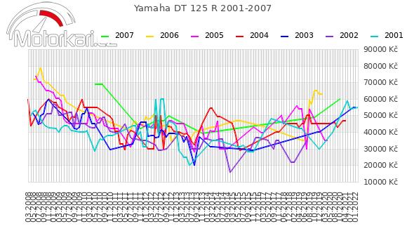 Yamaha DT 125 R 2001-2007