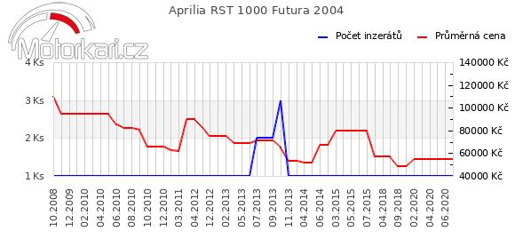 Aprilia RST 1000 Futura 2004
