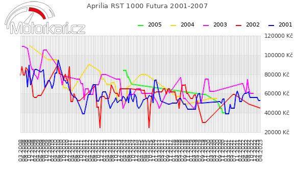 Aprilia RST 1000 Futura 2001-2007