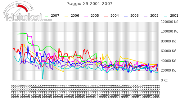 Piaggio X9 2001-2007