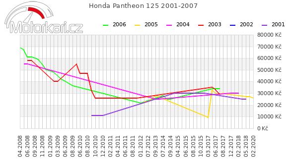 Honda Pantheon 125 2001-2007