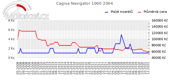 Cagiva Navigator 1000 2004