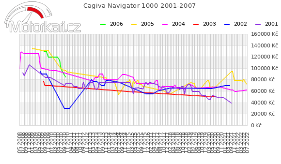 Cagiva Navigator 1000 2001-2007
