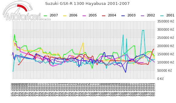 Suzuki GSX-R 1300 Hayabusa 2001-2007