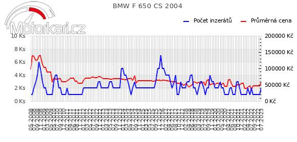BMW F 650 CS 2004