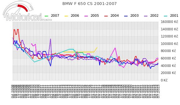 BMW F 650 CS 2001-2007