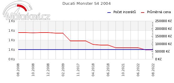 Ducati Monster S4 2004