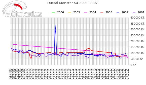 Ducati Monster S4 2001-2007