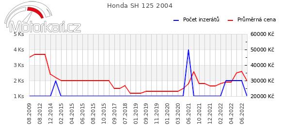 Honda SH 125 2004