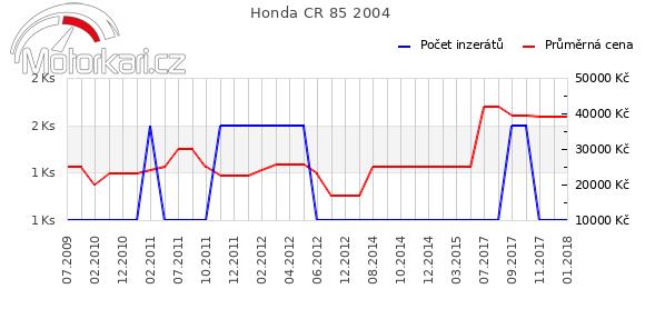 Honda CR 85 2004