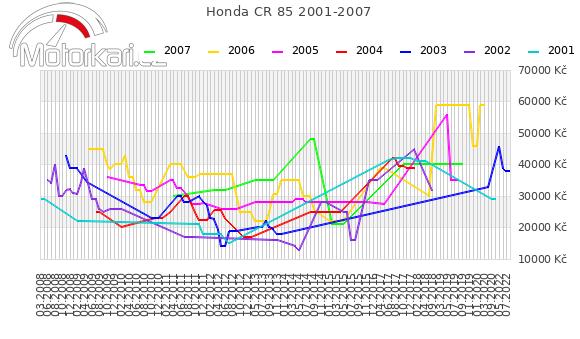 Honda CR 85 2001-2007
