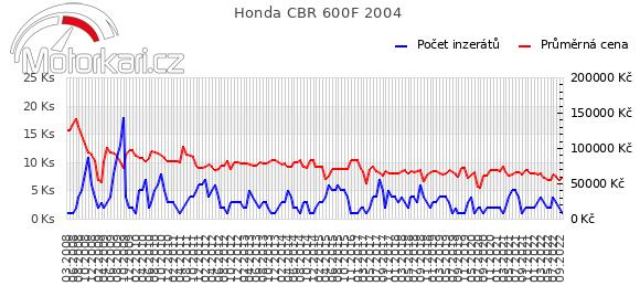 Honda CBR 600F 2004
