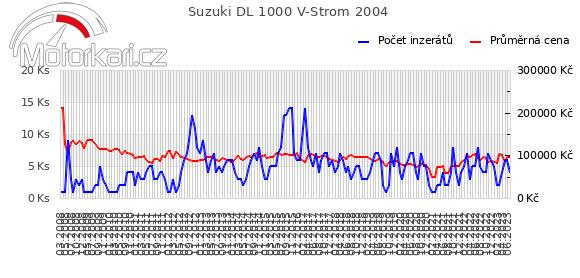 Suzuki DL 1000 V-Strom 2004