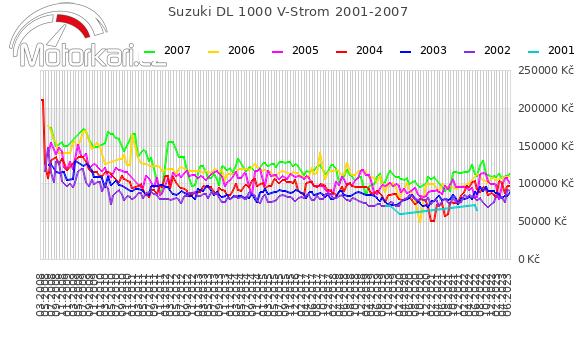 Suzuki DL 1000 V-Strom 2001-2007