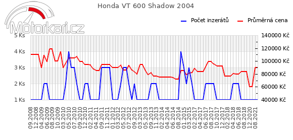 Honda VT 600 Shadow 2004