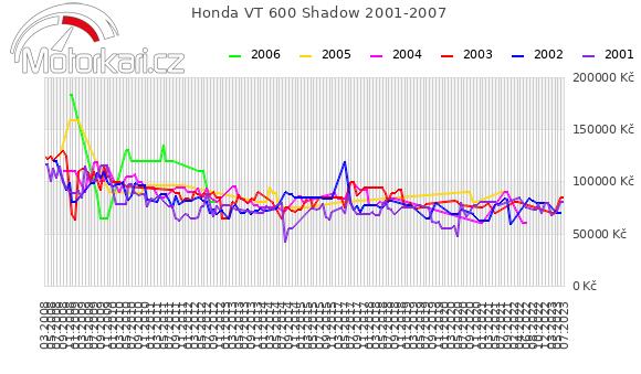 Honda VT 600 Shadow 2001-2007