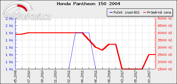 Honda Pantheon 150 2004