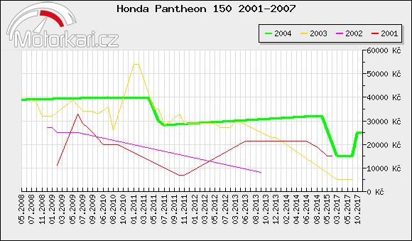 Honda Pantheon 150 2001-2007