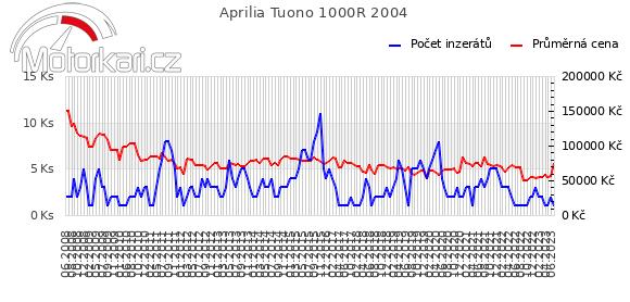 Aprilia Tuono 1000R 2004
