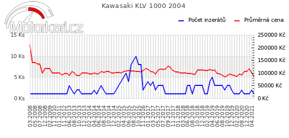 Kawasaki KLV 1000 2004