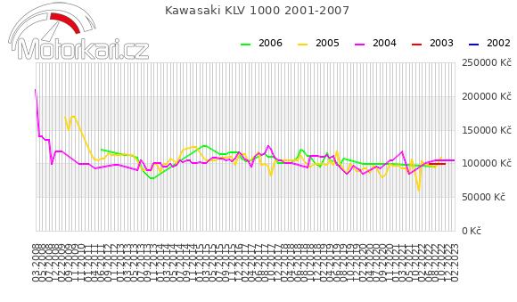 Kawasaki KLV 1000 2001-2007