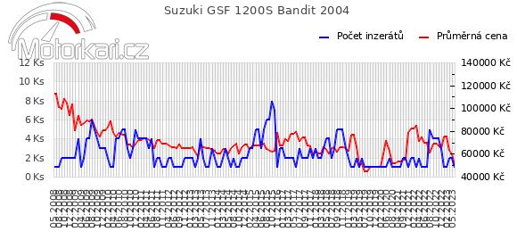 Suzuki GSF 1200S Bandit 2004
