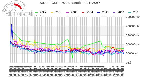 Suzuki GSF 1200S Bandit 2001-2007