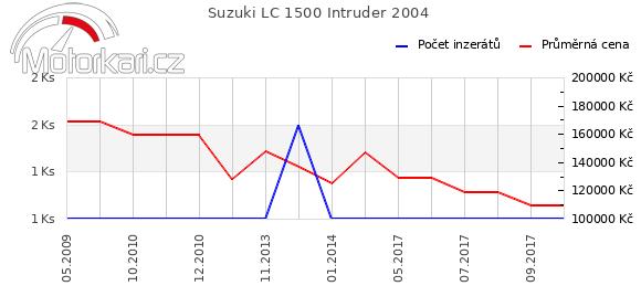 Suzuki LC 1500 Intruder 2004