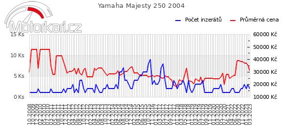 Yamaha Majesty 250 2004