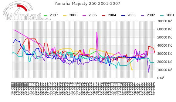 Yamaha Majesty 250 2001-2007