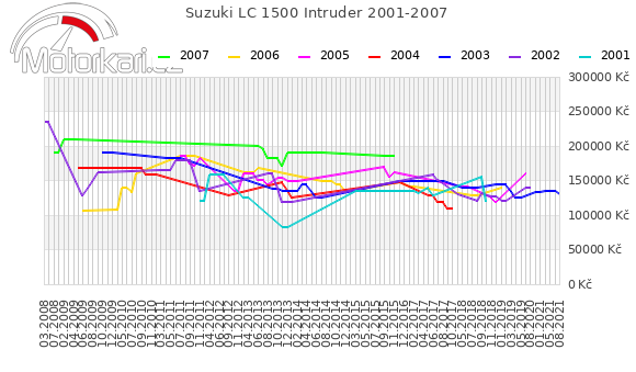 Suzuki LC 1500 Intruder 2001-2007