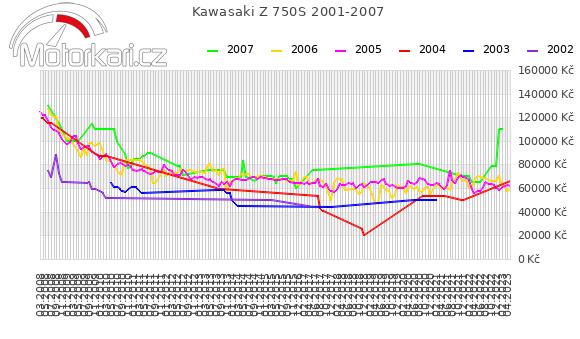 Kawasaki Z 750S 2001-2007