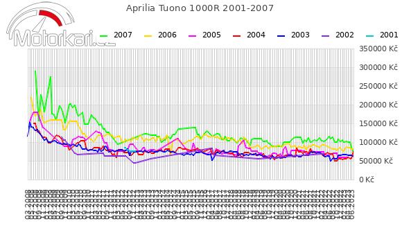 Aprilia Tuono 1000R 2001-2007