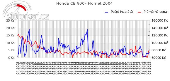 Honda CB 900F Hornet 2004