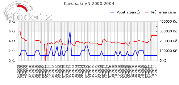 Kawasaki VN 2000 2004
