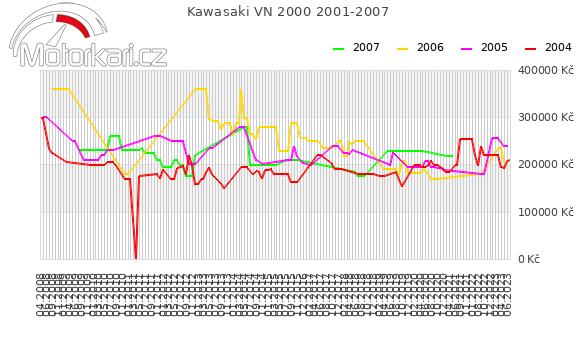 Kawasaki VN 2000 2001-2007