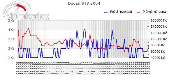 Ducati ST3 2004