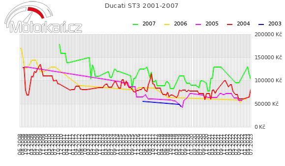 Ducati ST3 2001-2007