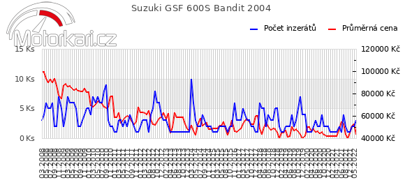Suzuki GSF 600S Bandit 2004
