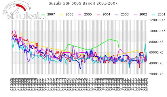 Suzuki GSF 600S Bandit 2001-2007